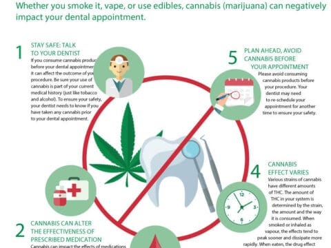 Calgary Dentist - Cannabis And Dental Procedures
